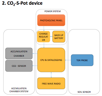 CO2 Device